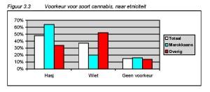Figuur 3.3 Voorkeur voor soort cannabis, naar etniciteit