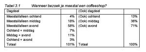 Tabel 3.1 Wanneer bezoek je meestal een coffeeshop?
