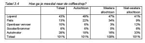 Tabel 3.4 Hoe ga je meestal naar de coffeeshop?