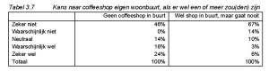 Tabel 3.7 Kans naar coffeeshop eigen woonbuurt, als er wel een of meer zou(den) zijn