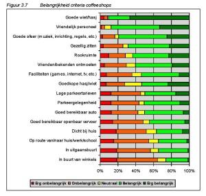 Figuur 3.7 Belangrijkheid criteria coffeeshops