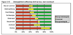 Figuur 3.10 Belangrijkheid coffeeshop dicht bij huis, naar woonbuurt