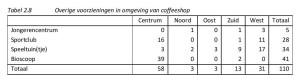 Tabel 2.8 Overige voorzieningen in omgeving van coffeeshop