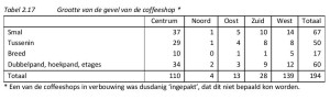 Tabel 2.17 Grootte van de gevel van de coffeeshop*
