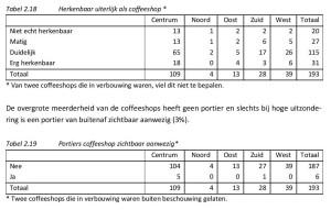 Tabel 2.18 Herkenbaar uiterlijk als coffeeshop* De overgrote meerderheid van de coffeeshops heeft geen portier en slechts bij hoge uitzondering is een portier van buitenaf zichtbaar aanwezig (3%). Tabel 2.19 Portiers coffeeshop zichtbaar aanwezig*