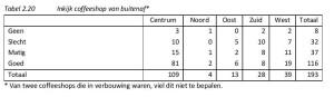 Tabel 2.20 Inkijk coffeeshop van buitenaf*