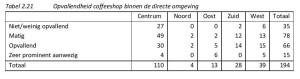Tabel 2.21 Opvallendheid coffeeshop binnen de directe omgeving