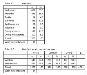 Tabel 7.1 Etniciteit Tabel 7.2 Etniciteit: westers en niet‐westers