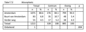 Tabel 7.3 Woonplaats