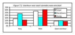 Figuur 7.2 Voorkeur voor soort cannabis naar etniciteit