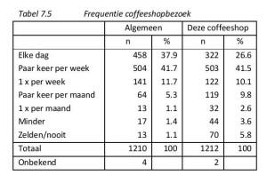 Tabel 7.5 Frequentie coffeeshopbezoek