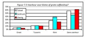 Figuur 7.5 Voorkeur voor kleine of grote coffeeshop?