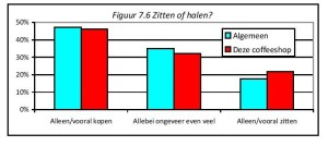 PDF: Figuur 7.6 Zitten of halen?
