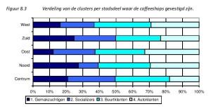 Figuur 8.3 Verdeling van de clusters per stadsdeel waar de coffeeshops gevestigd zijn.