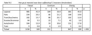 Tabel 9.1 Hoe ga je meestal naar deze coffeeshop? ( inwoners Amsterdam)