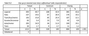 Tabel 9.3 Hoe vaak bezoek je (een) coffeeshop(s) in jouw eigen woonbuurt?