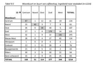 Tabel 9.5 Woonbuurt en buurt van coffeeshop, ingedeeld naar stadsdeel (n=1214)