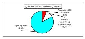 Figuur 10.1 Voorkeur bij invoering 'wietpas'