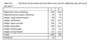 """Tabel 10.1 """"Stel dat je met de wietpas toch echt alleen maar naar één coffeeshop mag. Wat zou jij dan doen?"""""""