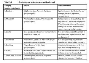 Tabel 3.1 Geselecteerde projecten voor veldonderzoek