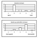 Bonger Tabel 4.2