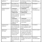 Bonger Tabel 8.1