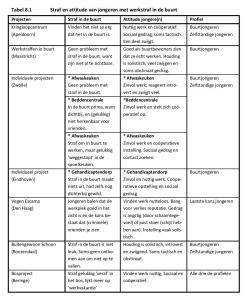 Tabel 8.1 Straf en attitude van jongeren met werkstraf in de buurt