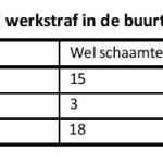 Bonger Tabel 8.2