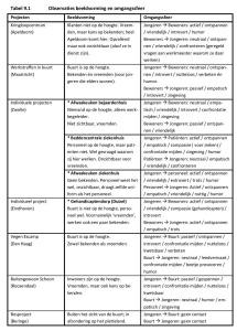 Tabel 9.1 Observaties beeldvorming en omgangssfeer