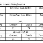 Coffeeshops Tabel 1.1