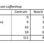Coffeeshops Tabel 2.1
