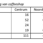 Coffeeshops Tabel 2.2