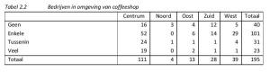 Tabel 2.1 Winkels in omgeving van coffeeshop