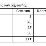 Coffeeshops Tabel 2.4