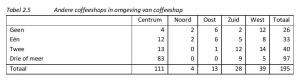 Tabel 2.5 Andere coffeeshops in omgeving van coffeeshop