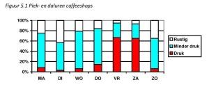 Figuur 5.2 Piek‐ en daluren coffeeshops