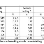 Coffeeshops Tabel 5.2