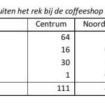 Coffeeshops Tabel 6.1