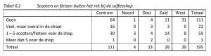 Tabel 6.1 Scooters en fietsen buiten het rek bij de coffeeshop