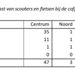 Coffeeshops Tabel 6.2