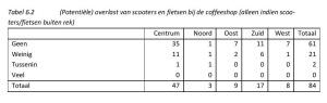 Tabel 6.2 (Potentiële) overlast van scooters en fietsen bij de coffeeshop (alleen indien scooters/fietsen buiten rek)