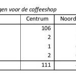 Coffeeshops Tabel 6.3