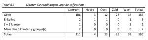Tabel 6.3 Klanten die rondhangen voor de coffeeshop