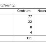 Coffeeshops Tabel 6.4