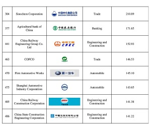 Second Part - Table 2: Chinese Domestic Enterprises listed among 2006 Fortune Global 500