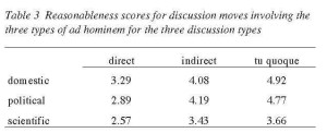 TABLE 3 - Reasonableness scores for discussion moves involving the three types of ad hominem for the three discussion types