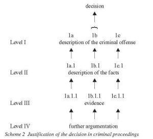Scheme 2 : Justification of the decision in criminal proceedings