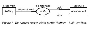 The correct energy chain for the 'battery – bulb' problem