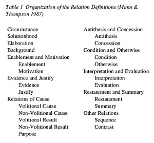 Modelling Contractual Arguments