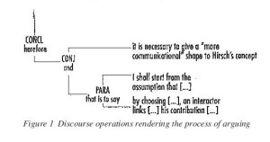 Figure 1 Discourse operations rendering the process of arguing